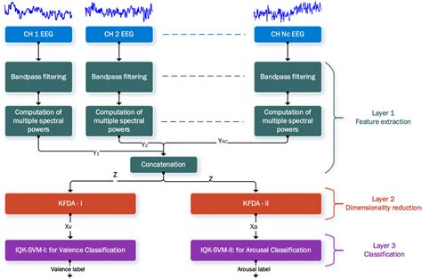 eeg pattern recognition quiz sensors free full text emotion recognition from single