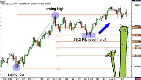 fibonacci and chart pattern trading tools fibonacci retracement know when to enter a forex trade