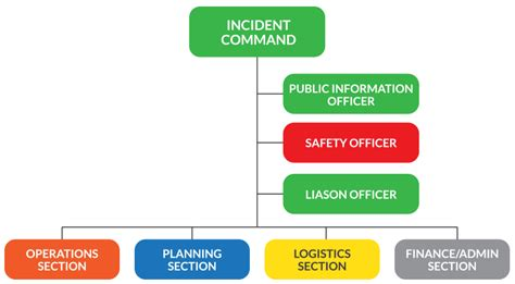 Characteristics Of Good Section Chiefs Missal Llc Incident Command System Chart Template