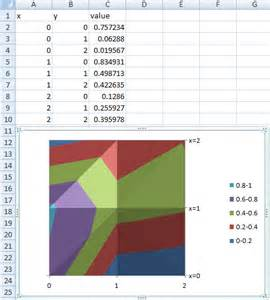 charts plot 2d graph in excel user