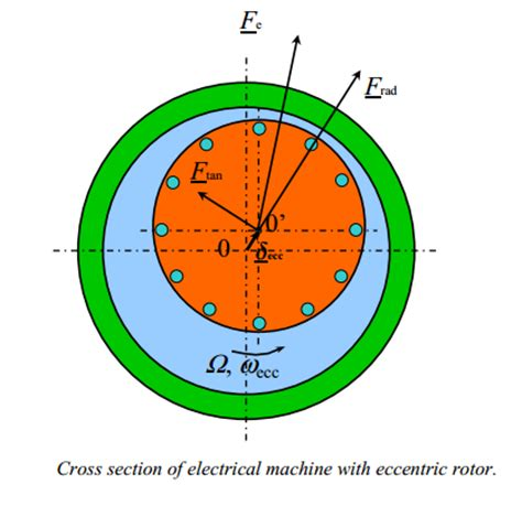 unbalanced two phase induction motor what about unbalanced magnetic pull and how to affect airgap in an induction motor quora