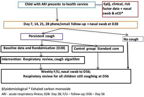 effectiveness   cough management algorithm