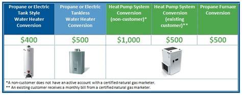 atlanta gas light customer service rebates incentives precision heating air