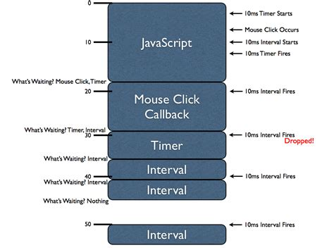 javascript diagram resig how javascript timers work