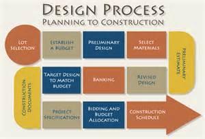 newdesignstudios com design process