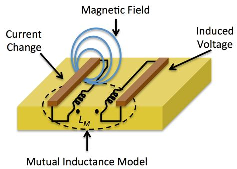 magnetic field around an inductor inductance софт портал