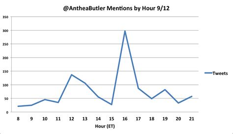 anthea butler wikipedia anthea butler gets attacked by malkin s twitch mob the