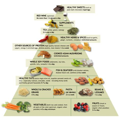 printable version of food pyramid a food pyramid we can get on board with poseyplays