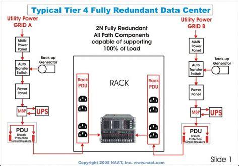 layout ruang data center data center tier rating breakdown tier 1 2 3 4 cla