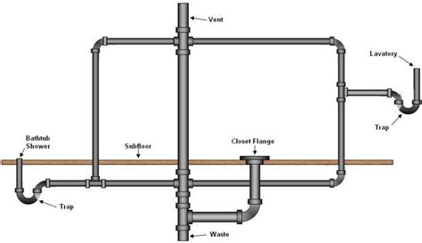 Plumbing Pipe Layout by Bathroom Drain Plumbing Layout Includes Venting And Traps