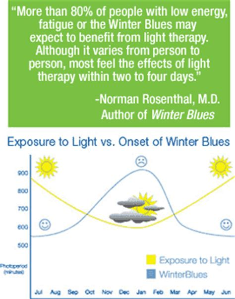 winter blues light therapy light therapy gross electric