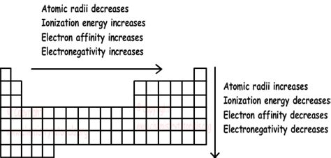 pattern on how ionization energy varies with atomic radius periodic properties of elements with exles online