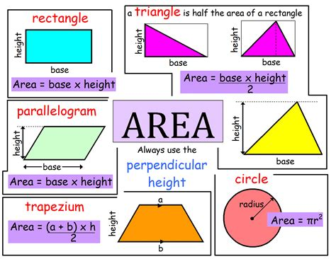 printable area and perimeter posters area revision poster homeschool pinterest math