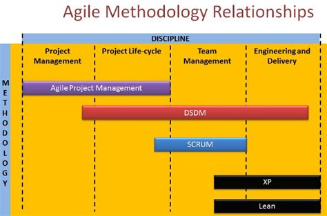 agile methodology and pmbok pmp primer video elearning