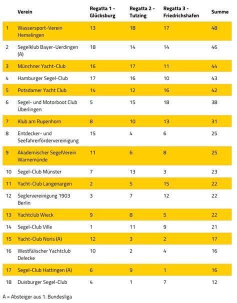 2 bundesliga tabelle 2014 ziel erreicht 9 platz in der gesamtwertung der 2