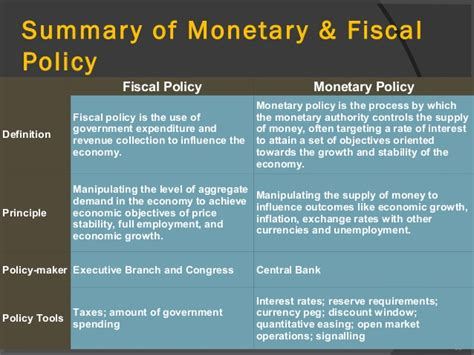 Compare And Contrast Fiscal And Monetary Policy Essay by Who Controls Fiscal Policy Proquestyamaha Web Fc2