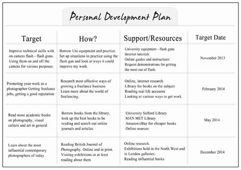 template for personal business plan personal development plan workbooks google search