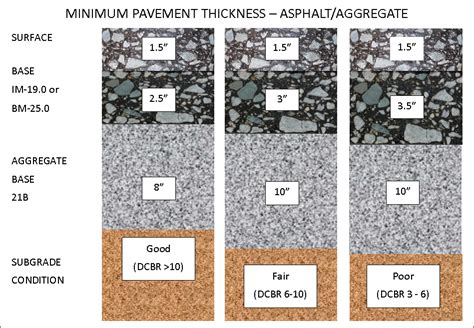 Heavy Duty Asphalt Pavement Section by Subbase Pavement