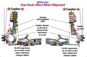 Car Wheel Struts Strut Suspensions