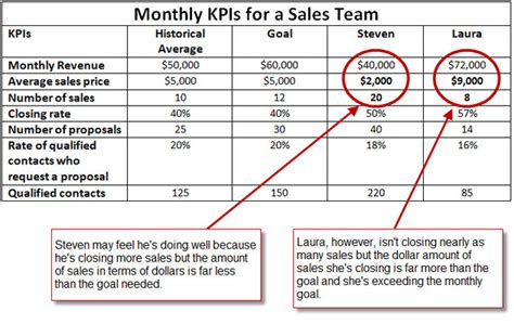 sales team kpi template for your only about your sales brand launcher