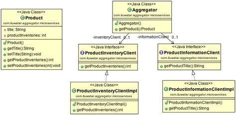 service repository pattern java aggregator microservices