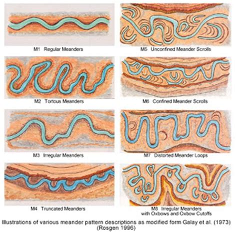patterns in nature revision revision helper topic of rivers the geographical