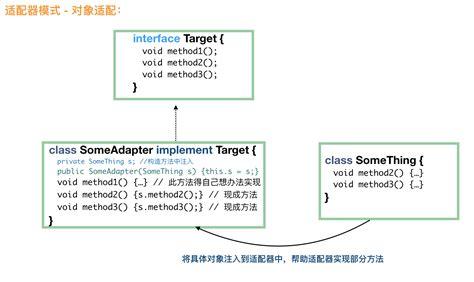 java pattern adapter exle java 设计模式