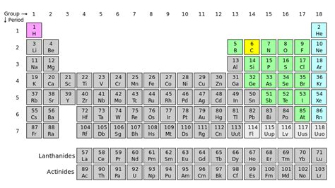 Fluorine Periodic Table by File Periodic Table Fluorine Svg