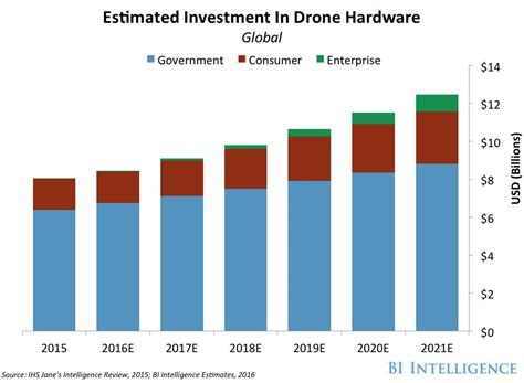 us military operations worldwide business insider the drones report research use cases regulations and