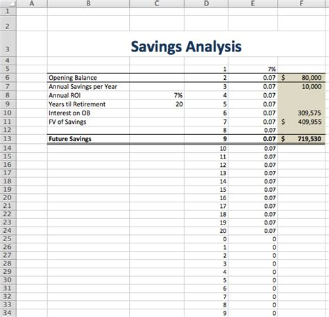 future value excel template what if analysis with jmp rather than spreadsheets