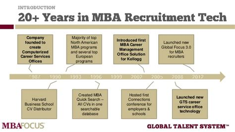 Tech Mba With Concentration by Best Practices For Mba Career Service Offices