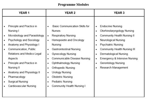 Diploma In Nursing - diploma in nursing sunway asian study centre