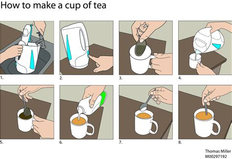 Step By Step On How To Make A Paper Airplane - step by step how to make a cup of tea created using