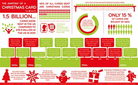christmas card facts elf blog