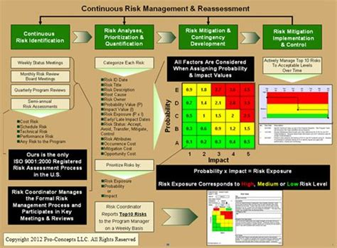 Best Mba Risk Management Programs by Best 25 Risk Management Ideas On Process