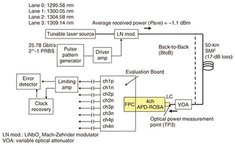 avalanche photodiode optical communication avalanche photodiode receivers can detect bits of transmitted data by receiving 28 images