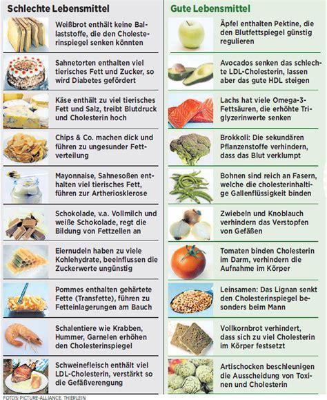 cholesterin tabelle colesterin ern 228 hrungsplan es gibt absolut keine