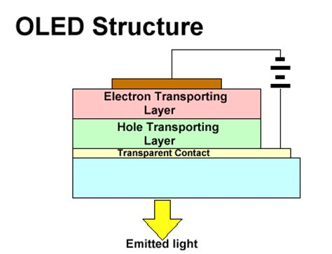 organic light emitting diodes the use of earth and transition metals lecture 1 6 837 fall 01