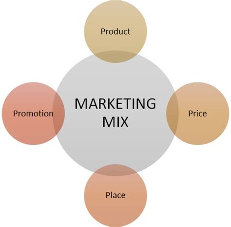 Mba Marketing Terms by Marketing Mix 4ps Definition Marketing Dictionary