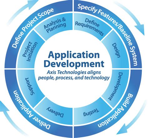 apk development software software application development 187 prevoyance technologies