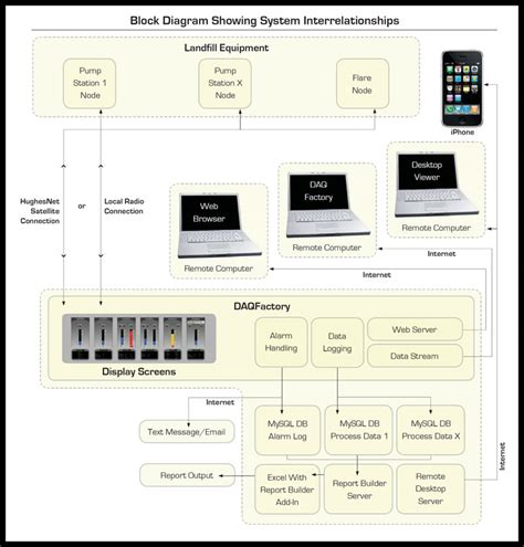 block diagram system wonderful systems block diagram contemporary electrical