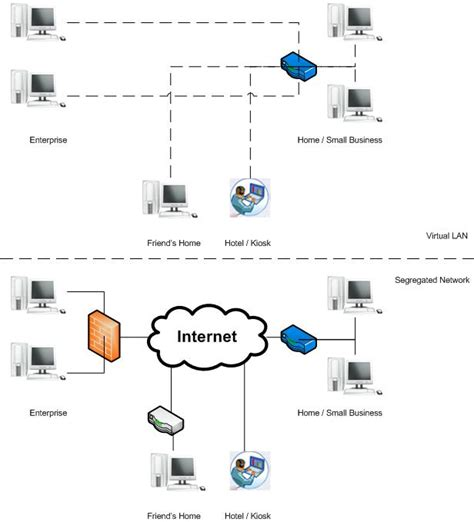how local area networks work be excited be very excited opinions on virtual lan