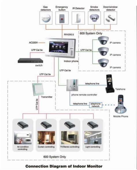 vyrox 5 intercom smart home automation