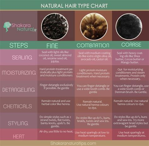 Hair Types And Care by What To Do With Different Types Of Hair World Of