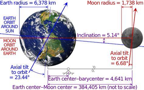 orbite de la lune wikip 233 dia