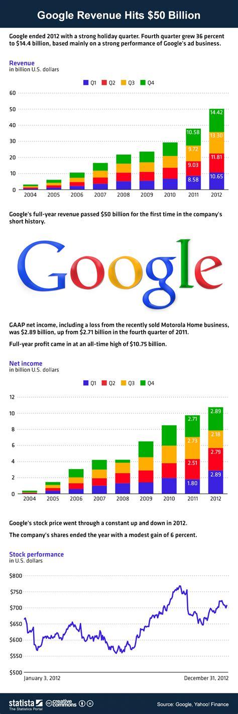 google images infographic chart google revenue hits 50 billion statista