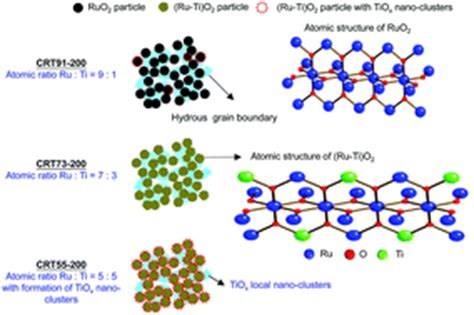 supercapacitors pseudocapacitance local structure distortion induced by ti dopants boosting the pseudocapacitance of ruo2 based