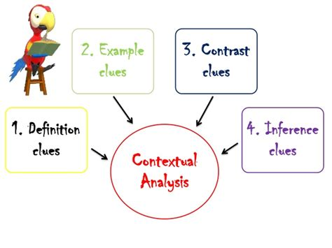 context analysis template aids to vocablury development