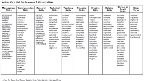 Exles Of Verbs For Resumes by Strong Words For Resumes Best Resume Gallery