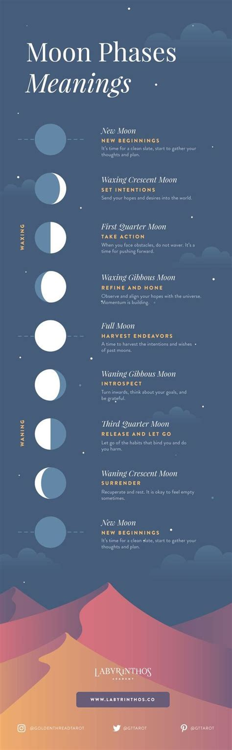 moon magic your complete guide to harnessing the mystical energy of the moon books moon phases meanings infographic a beginner s framework